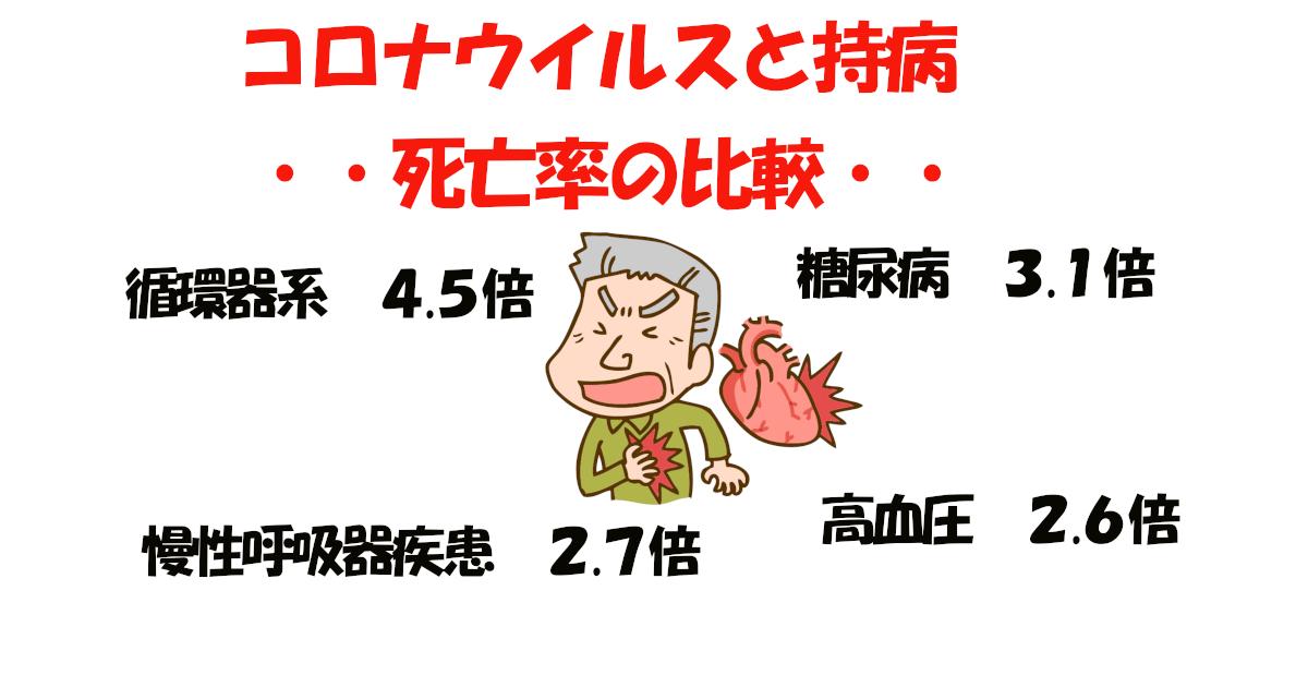 コロナウイルスと持病ー死亡率